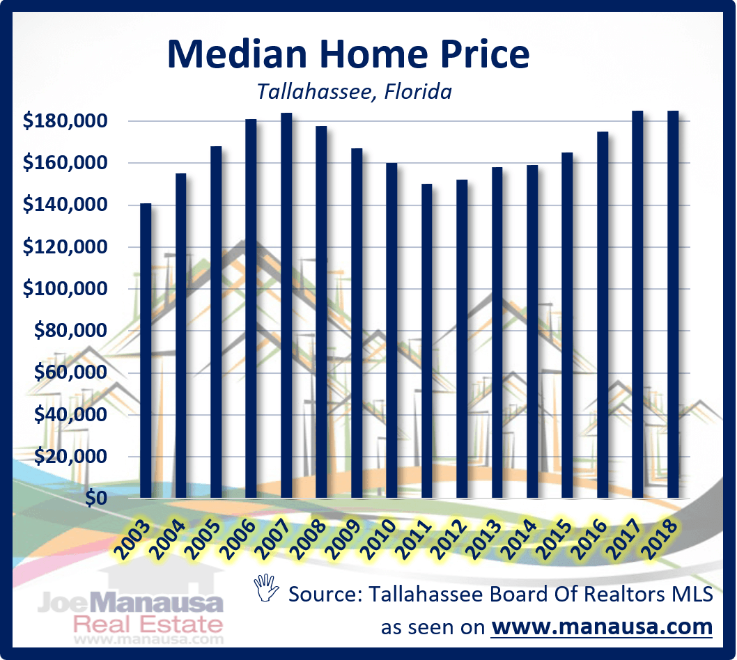 Full report on the median home price,median home value, and median home size in Tallahassee, Florida. Listings, Charts, Graphs, and a table of median home sales