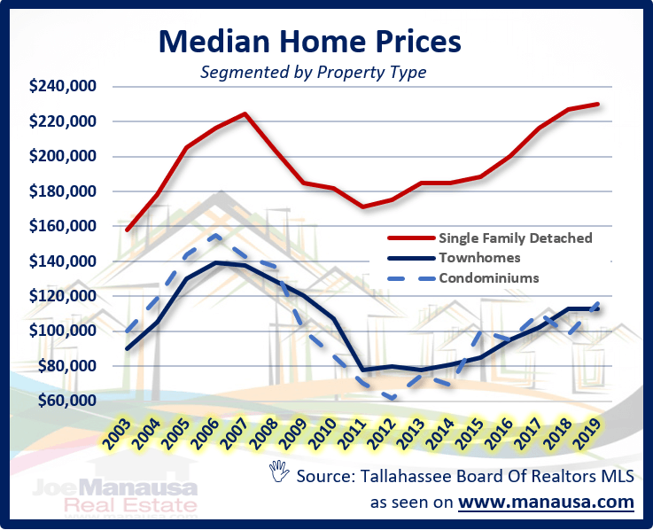 graph shows the median home price for each of the sub-property types in the Tallahassee MLS.