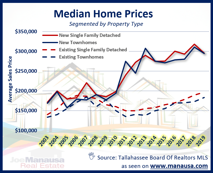 Median home price in Tallahassee Florida