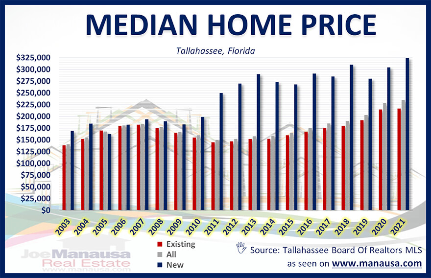 Median Home Price Tallahassee Florida April 2021