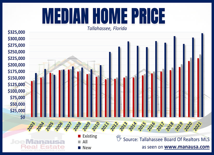 Tallahassee Median Home Price August 2021