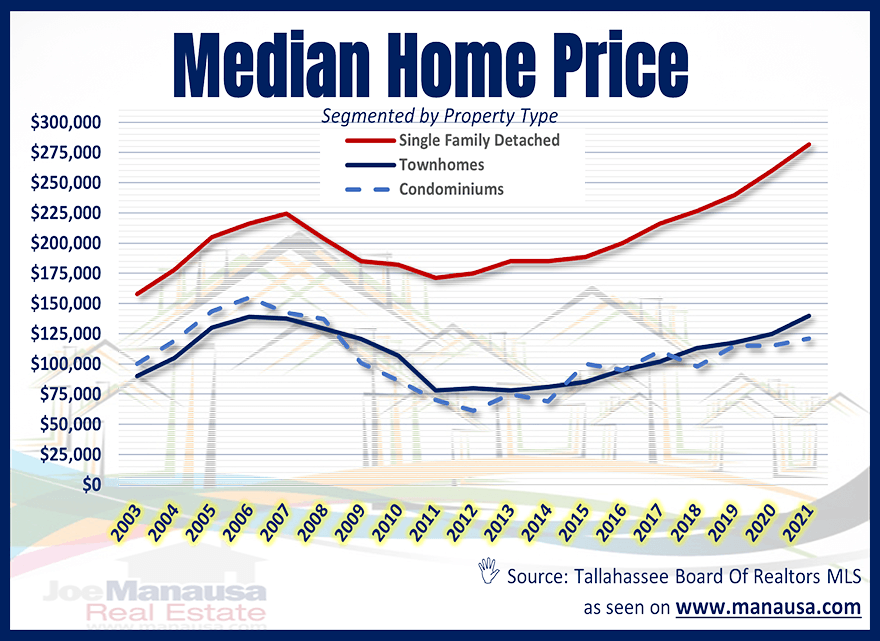 Median Home Price Report Tallahassee August 2021
