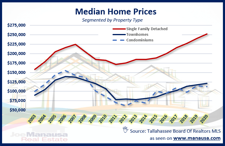 Median Home Price By Property Type In Tallahassee
