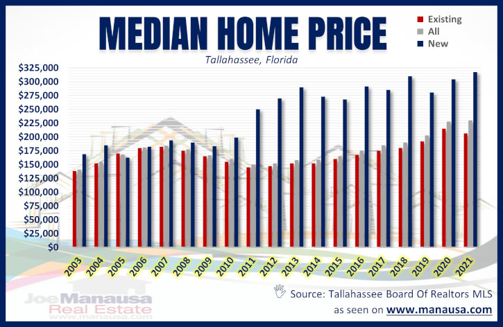 Tallahassee Median Home Price
