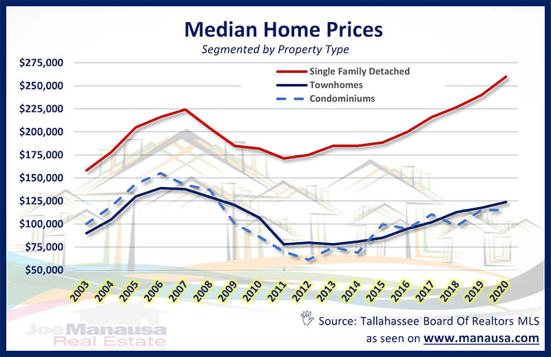 Median Home Price Report Tallahassee