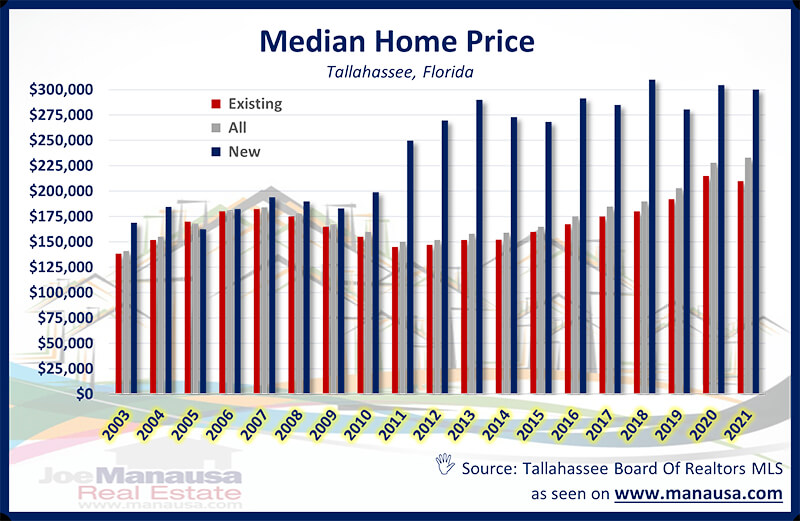 Median Home Price Tallahassee Florida February 2021