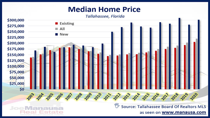 Graph of median home price in Tallahassee May 2020