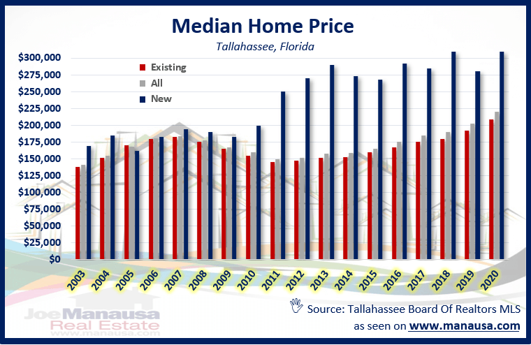 New and existing home median prices for Tallahassee