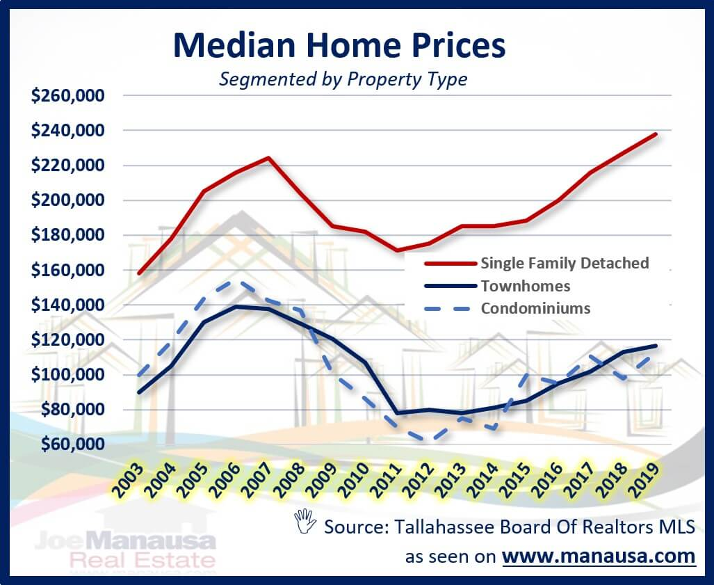 Graph of the median home price for each property type in Tallahassee