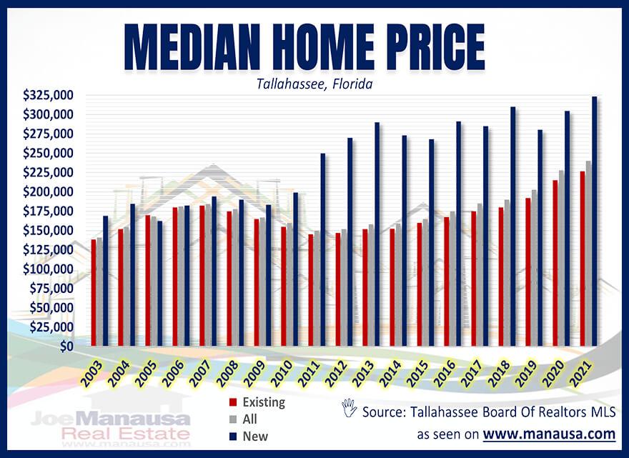 Median Home Price Tallahassee Florida September 2021