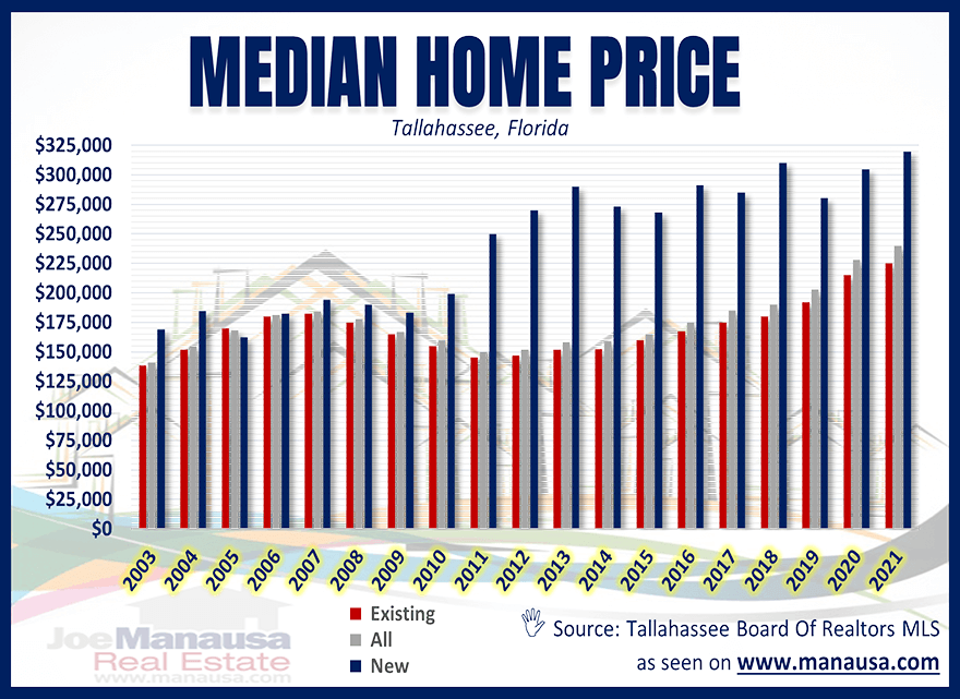 Median Home Price Tallahassee Florida July 2021