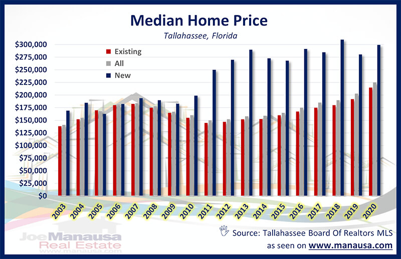 Median Home Price Graph