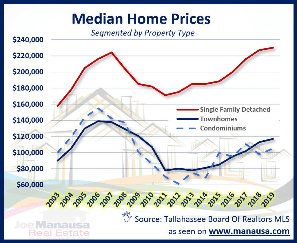 Graph Of Median Home Price In Tallahassee