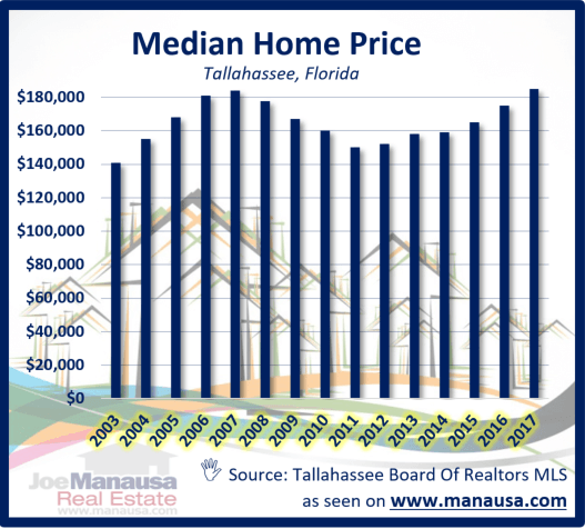 The median home price in Tallahassee continues to rise, which can be viewed as both good and bad for the real estate market