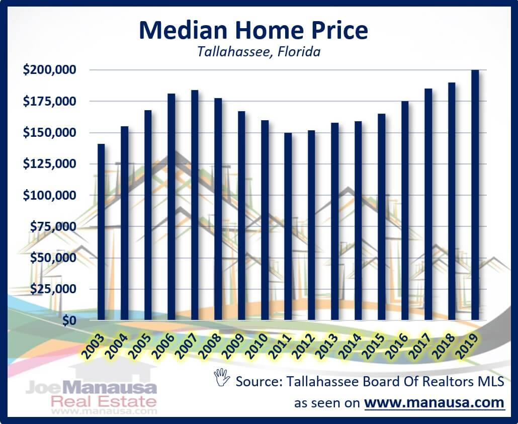 Graph of the median home price in Tallahassee over time