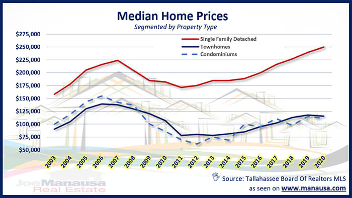 Graph of median home prices in Tallahassee May 2020