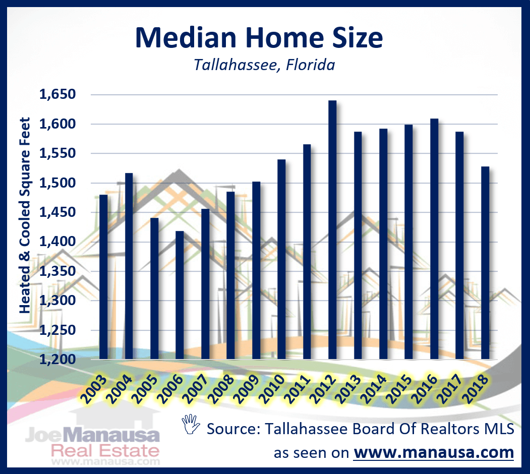 Median home price,median home value, and median home size in Tallahassee, Florida. Listings, Charts, Graphs, and a table of median home sales