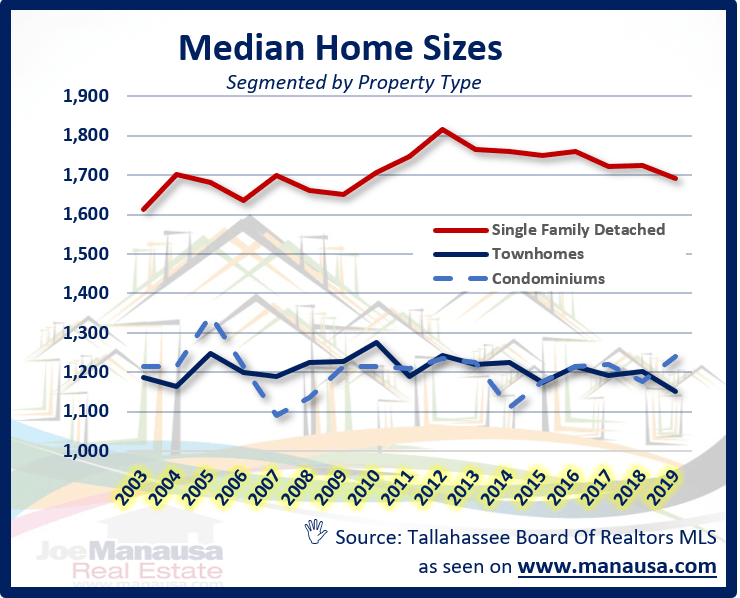 graph shows the median home size for each of the sub-property types in the Tallahassee MLS