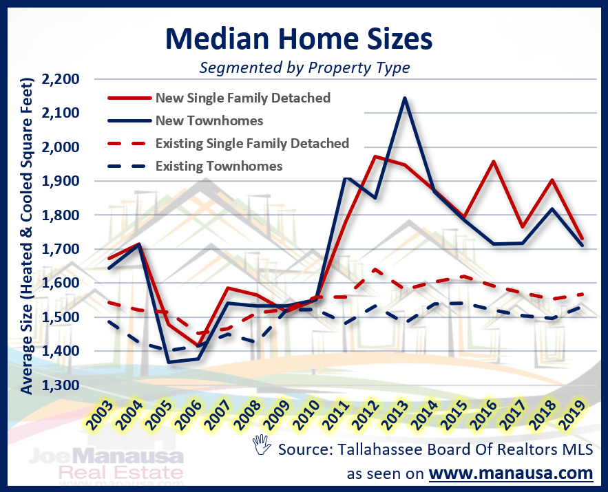 Median home size over the past 15 years