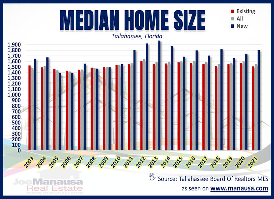 Tallahassee Median Home Size August 2021