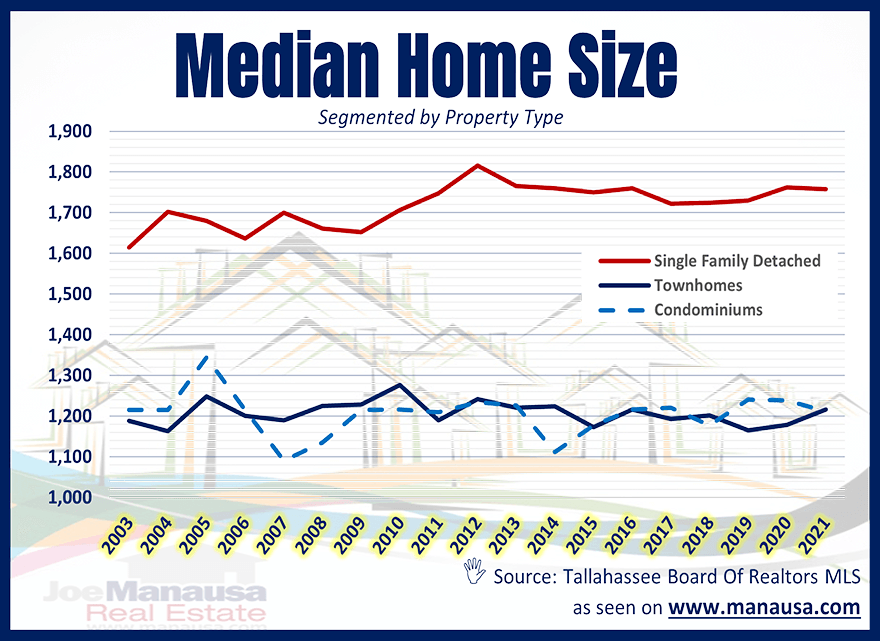 Median Home Size Tallahassee August 2021