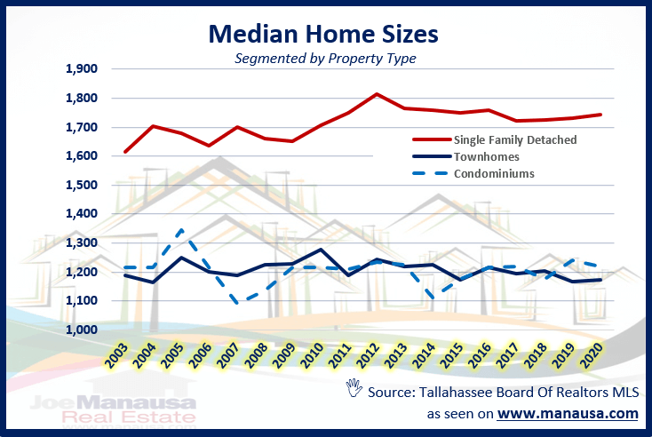 Median Home Size By Property Type In Tallahassee