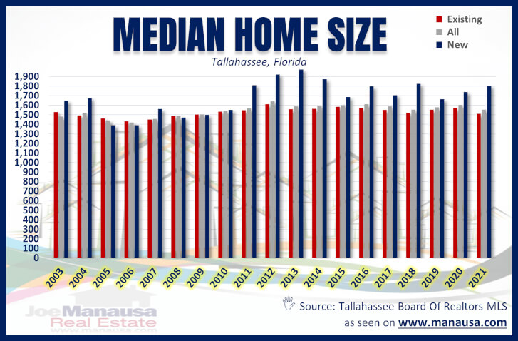 Tallahassee Median Home Size