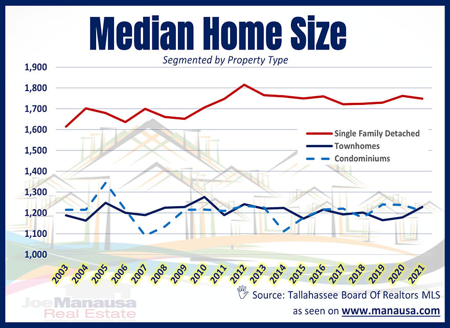 Median Home Size Tallahassee June 2021