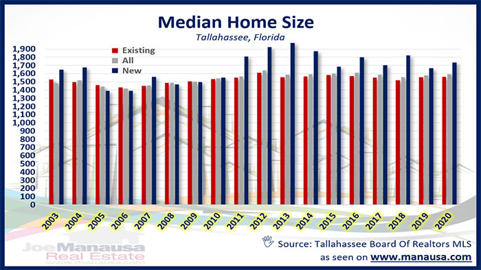 Graph of median home size in Tallahassee May 2020