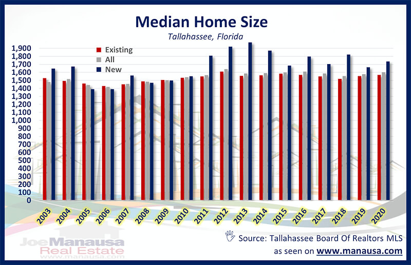 Median Home Size Graph