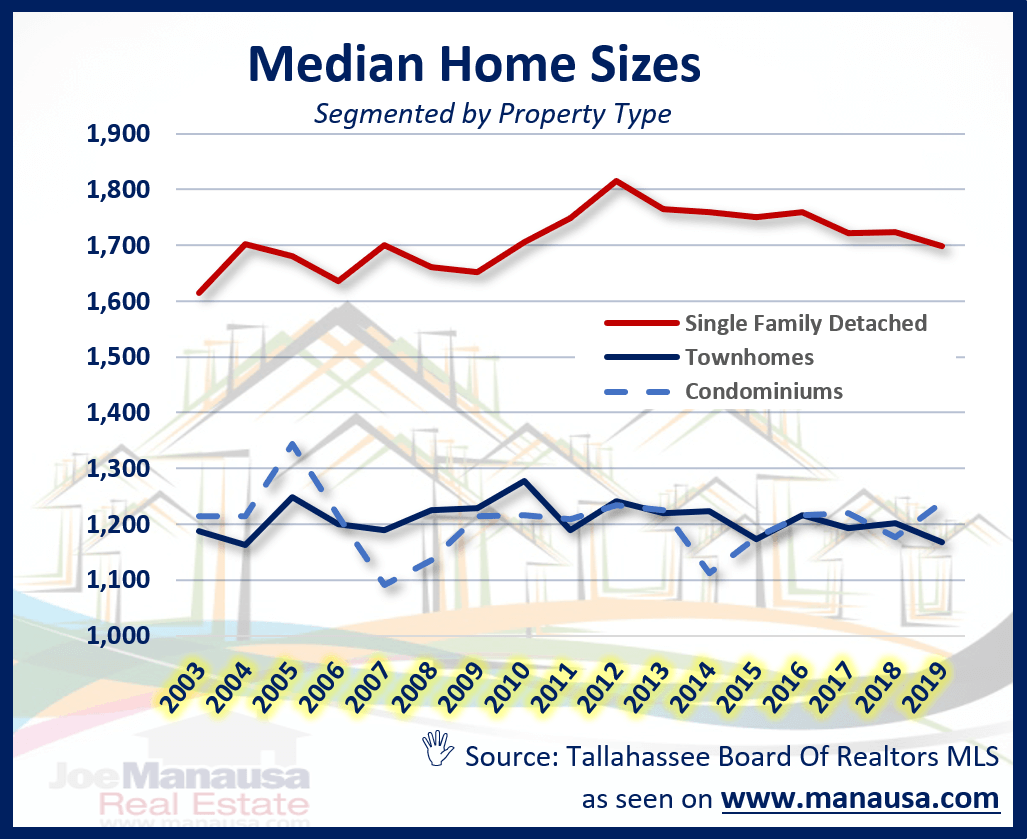 Graph Of Median Home Size In Tallahassee