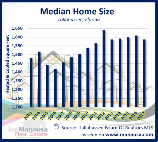 53 homes for sale that are very similar to the median home of 2017, and it also includes charts, graphs, and a brief analysis of the median home in Tallahassee today