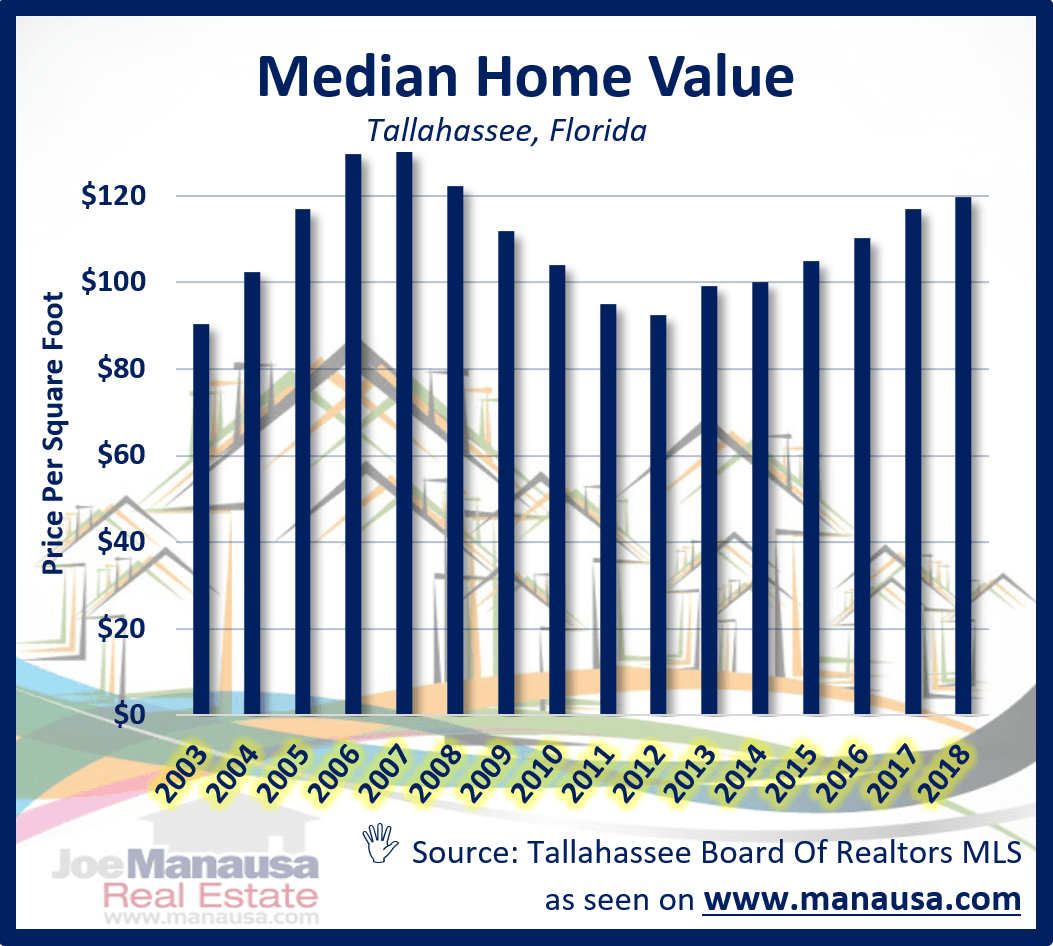 Information on the median home price,median home value, and median home size in Tallahassee, Florida. Listings, Charts, Graphs, and a table of median home sales