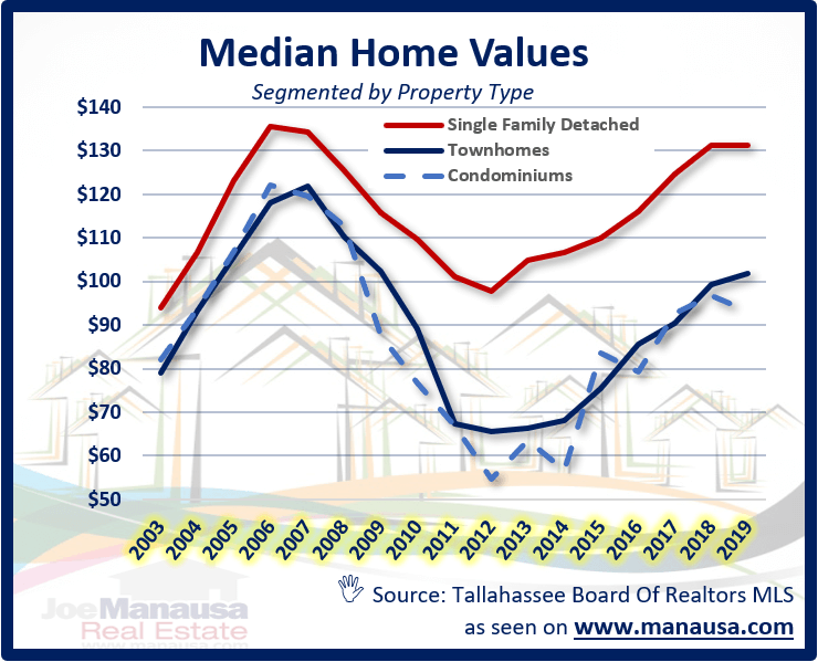 graph shows the median home value for each of the sub-property types in the Tallahassee MLS.