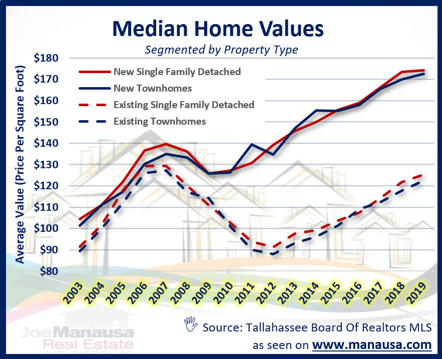 Median home value in Tallahassee FL