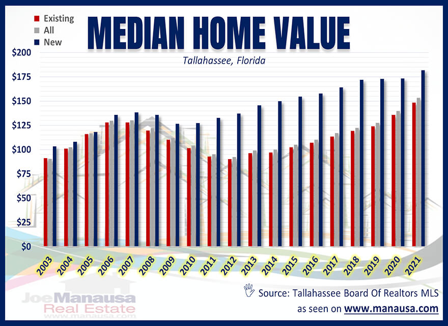 Tallahassee Median Home Value August 2021