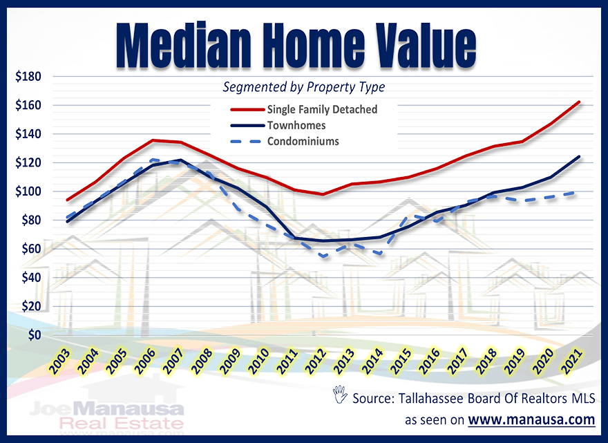 Median Home Value Tallahassee August 2021