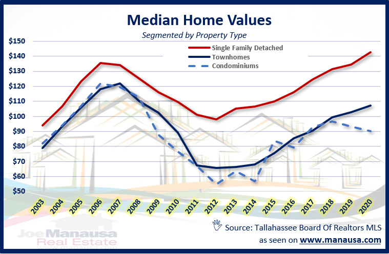 Median Home Value By Property Type In Tallahassee