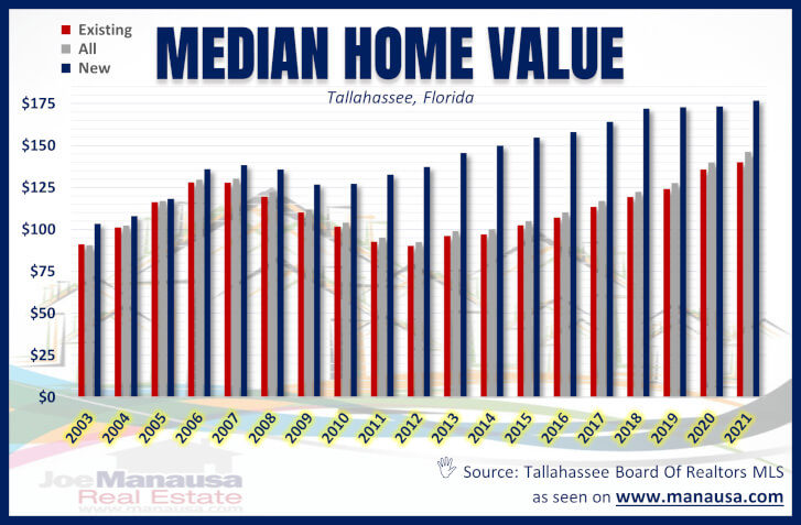 Tallahassee Median Home Value
