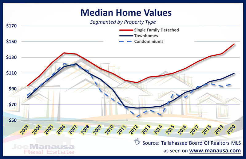 Median Home Value Tallahassee