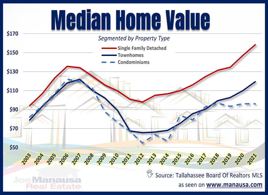 Median Home Value Tallahassee June 2021