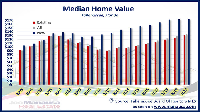 Graph of median home value in Tallahassee May 2020