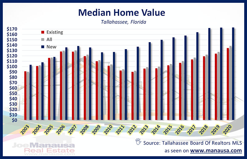 Median Home Value Graph