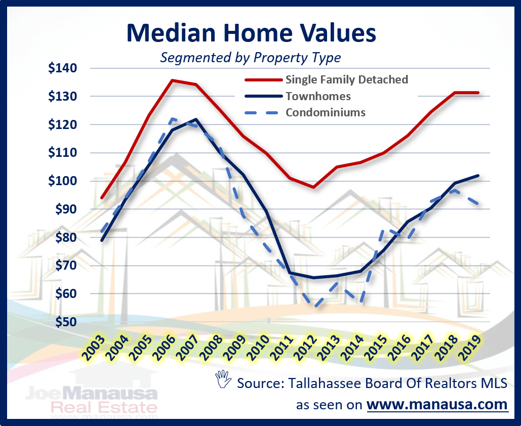 Graph Of Median Home Value In Tallahassee