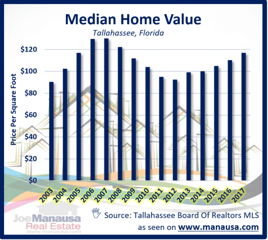 The median home value in Tallahassee continues to rise, which can be viewed as both good and bad for the real estate market