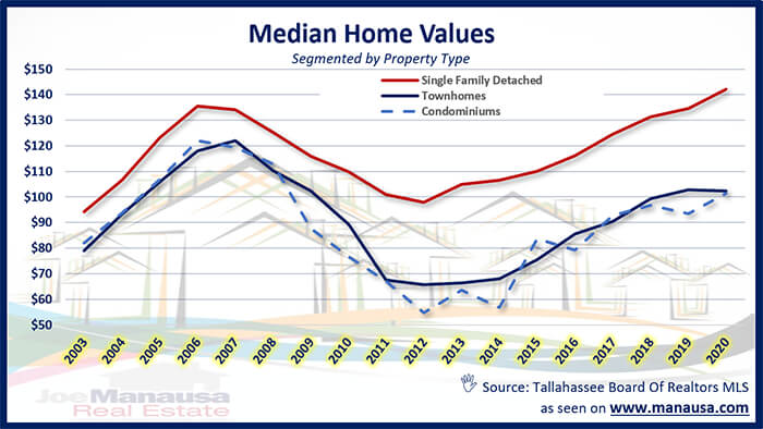 Graph of median home values in Tallahassee May 2020