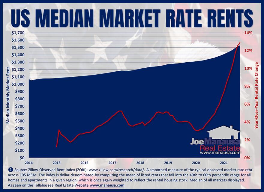 Graph of median market rent October 2021