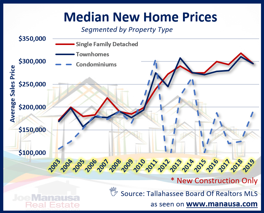 The median home price in Tallahassee over time