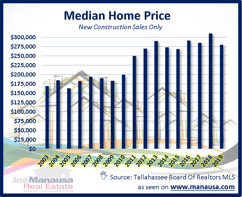 It's hard to believe that you can still buy a new construction home in Tallahassee for less than $200K