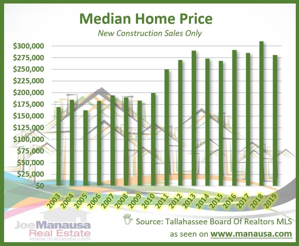 Graph of the median new home price in Tallahassee